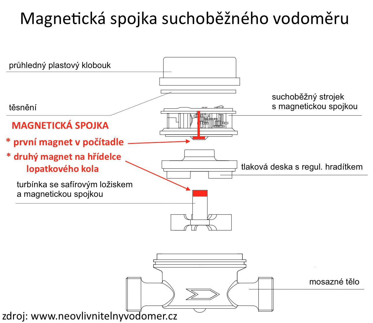 magnetická spojka vodoměru